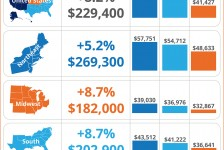 Home Prices in Dallas TX and Ft Worth TX